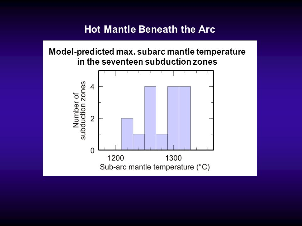 Hot Mantle Beneath the Arc
