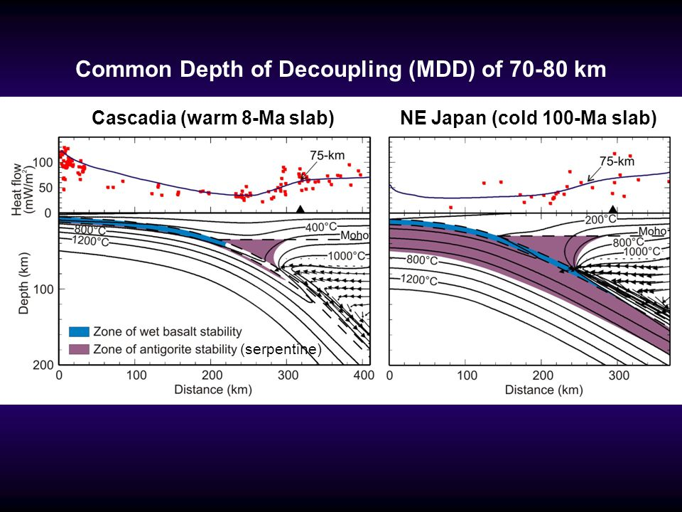 Common Depth of Decoupling (MDD) of 70-80 km
