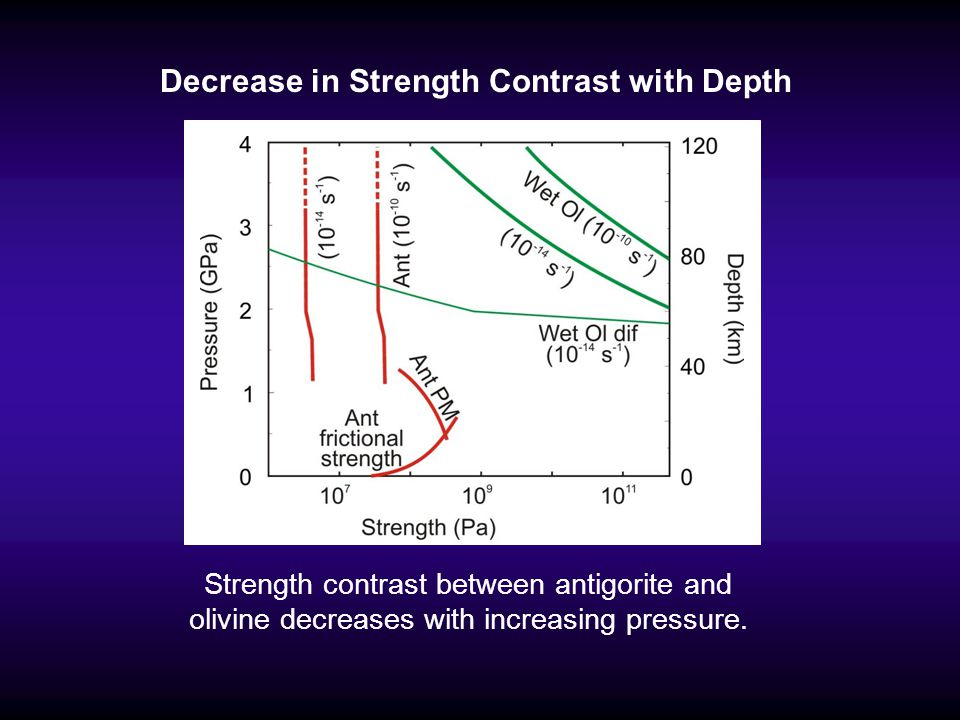 Decrease in Strength Contrast with Depth