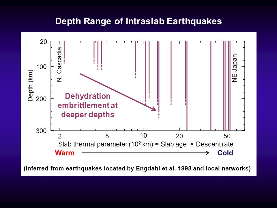 Depth Range of Intraslab Earthquakes