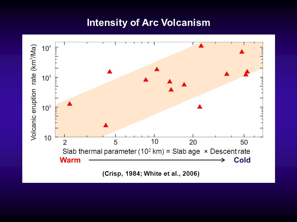 Intensity of Arc Volcanism