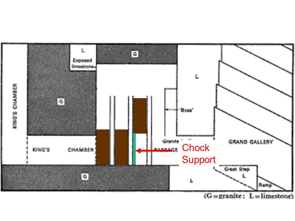Chock Support
