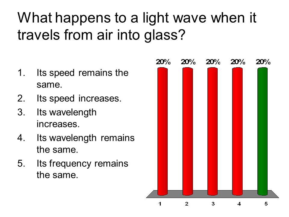 What happens to a light wave when it travels from air into glass