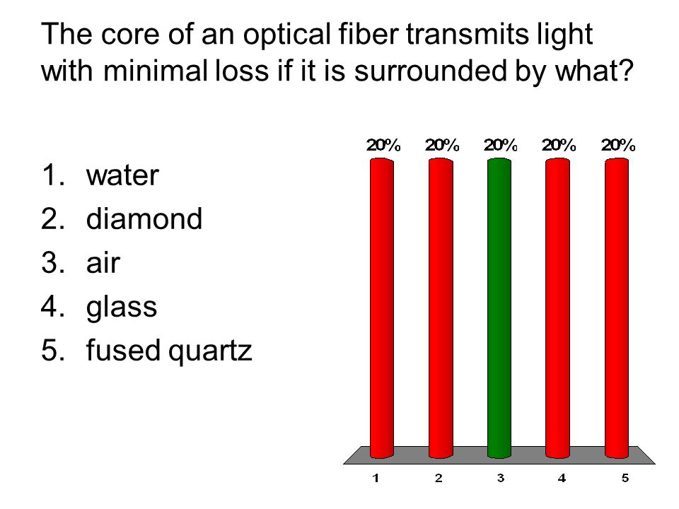 The core of an optical fiber transmits light with minimal loss if it is surrounded by what