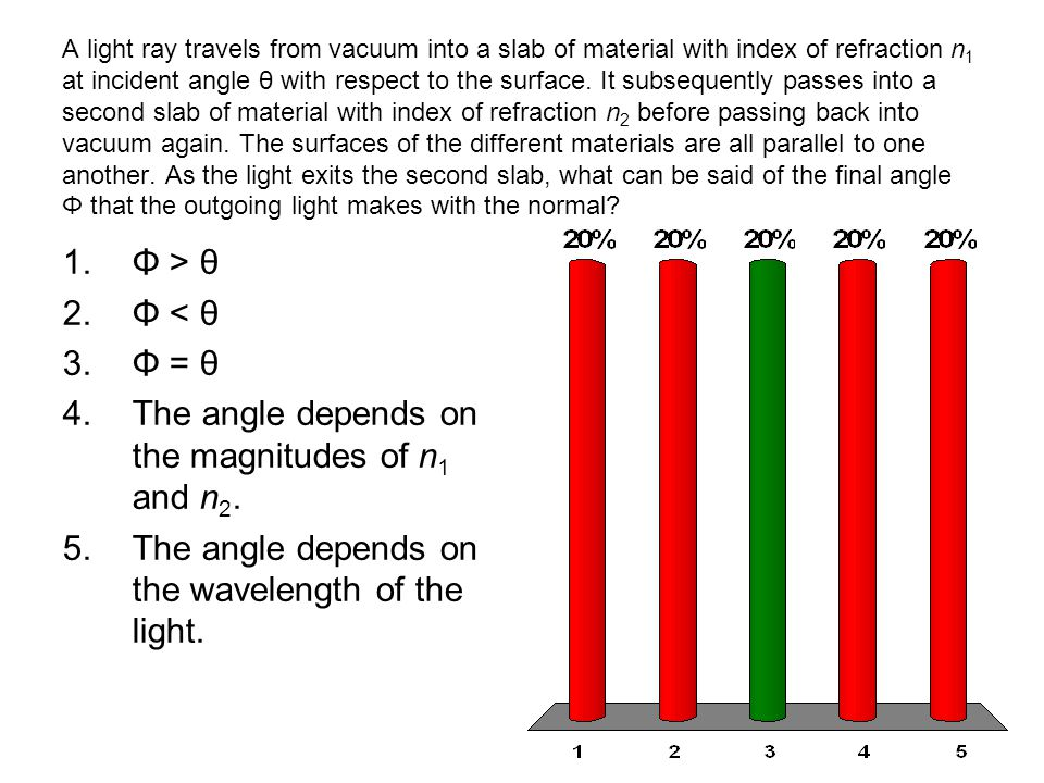The angle depends on the magnitudes of n1 and n2.