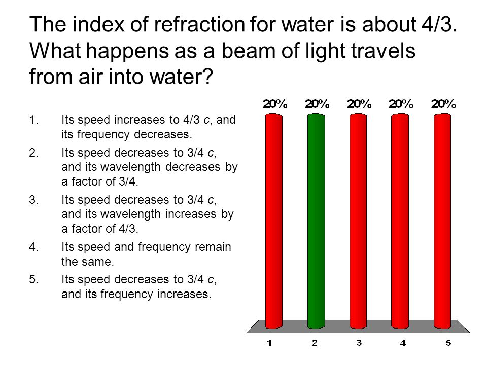 The index of refraction for water is about 4/3