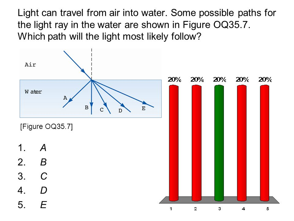 Light can travel from air into water