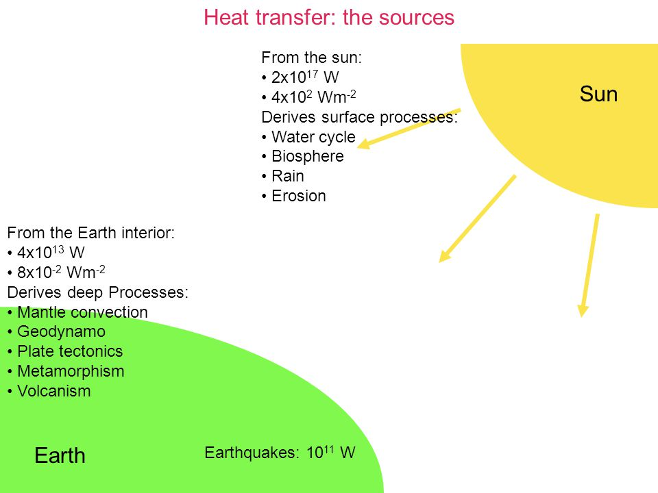 Heat transfer: the sources