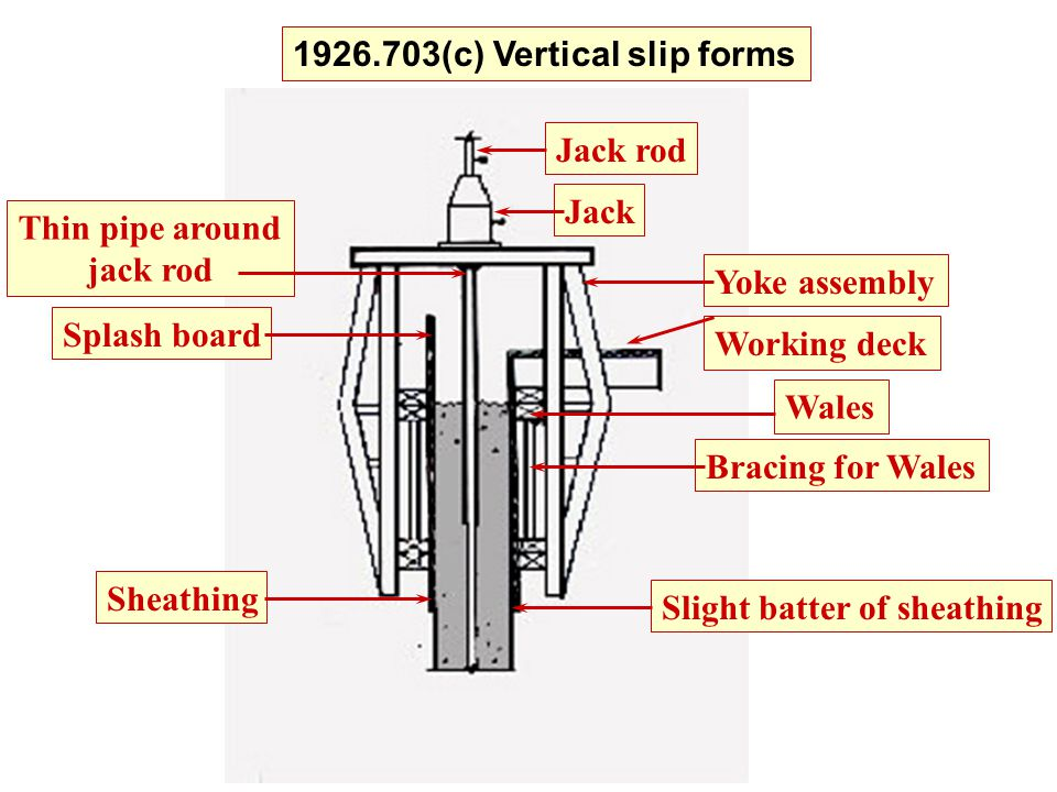 1926.703(c) Vertical slip forms