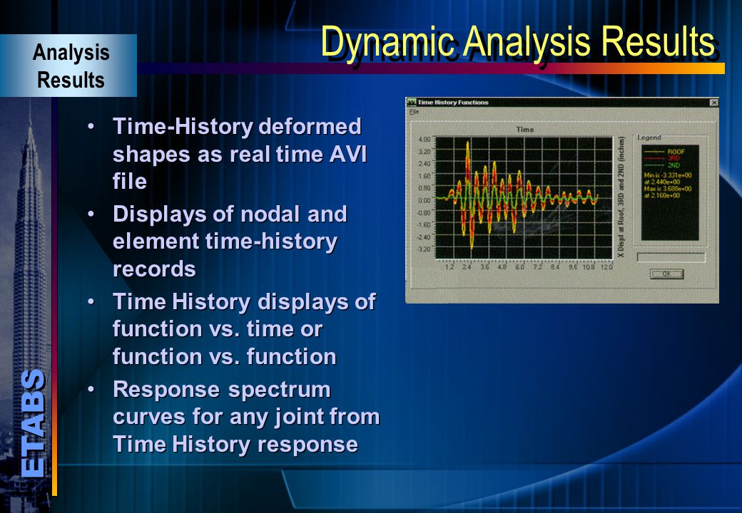 Dynamic Analysis Results