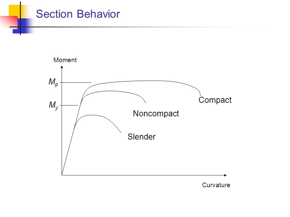 Section Behavior Moment Mp Compact My Noncompact Slender Curvature