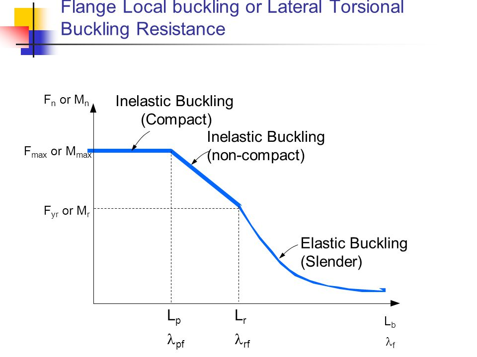 Flange Local buckling or Lateral Torsional Buckling Resistance