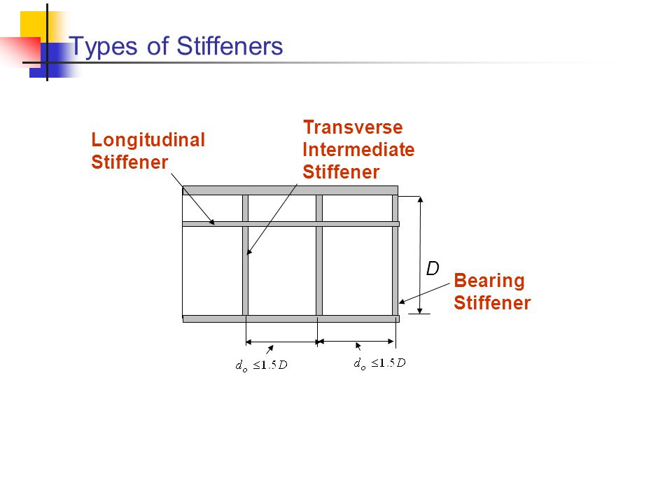 Types of Stiffeners Transverse Longitudinal Intermediate D Bearing