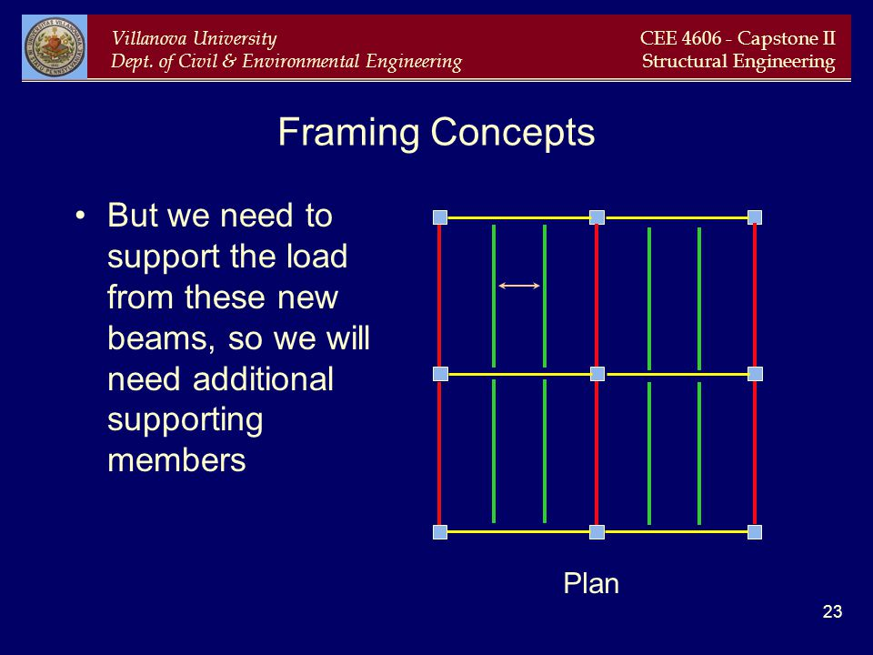 Framing Concepts But we need to support the load from these new beams, so we will need additional supporting members.