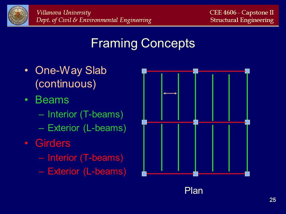 Framing Concepts One-Way Slab (continuous) Beams Girders