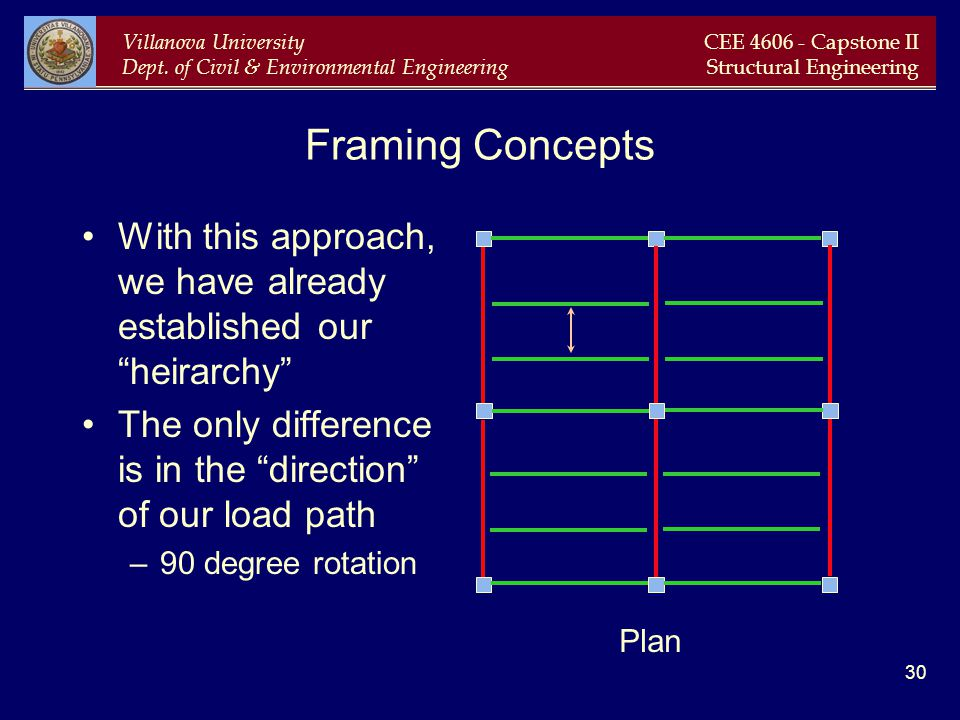 Framing Concepts With this approach, we have already established our heirarchy The only difference is in the direction of our load path.