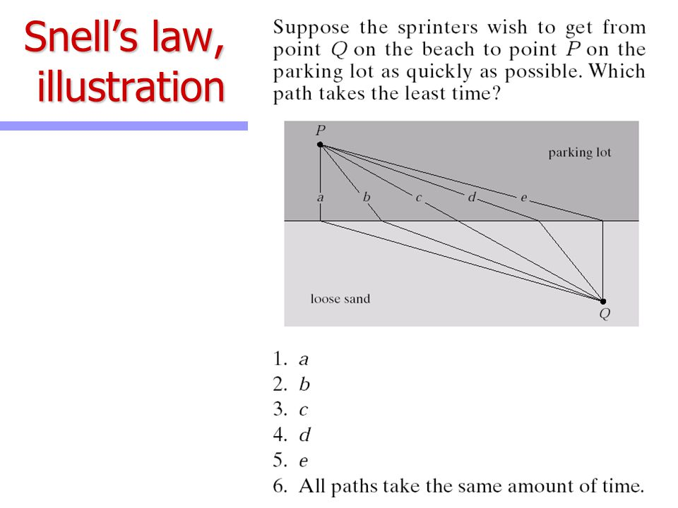 Snell's law, illustration