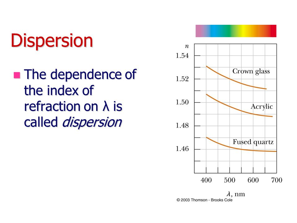 Dispersion The dependence of the index of refraction on λ is called dispersion