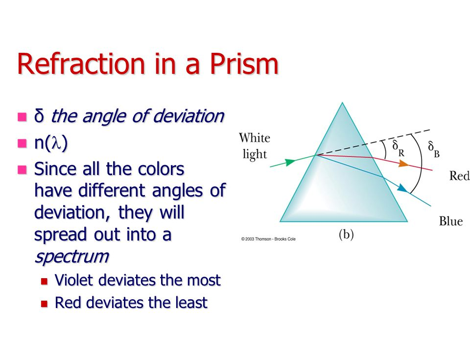 Refraction in a Prism δ the angle of deviation n(l)