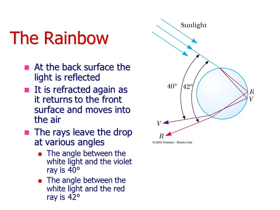 The Rainbow At the back surface the light is reflected