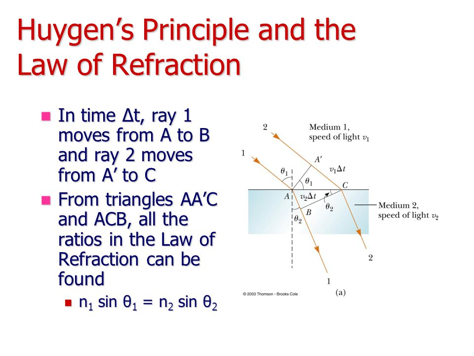 Huygen's Principle and the Law of Refraction