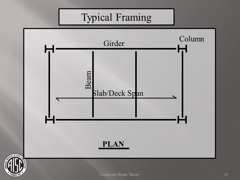 Typical Framing Column Girder Beam Slab/Deck Span PLAN
