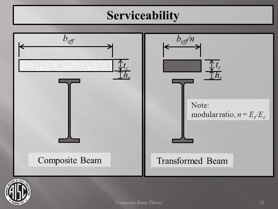 Serviceability beff beff/n tc tc hr hr Composite Beam Transformed Beam