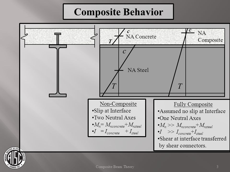 Composite Behavior c T T c c NA NA Concrete Composite T NA Steel