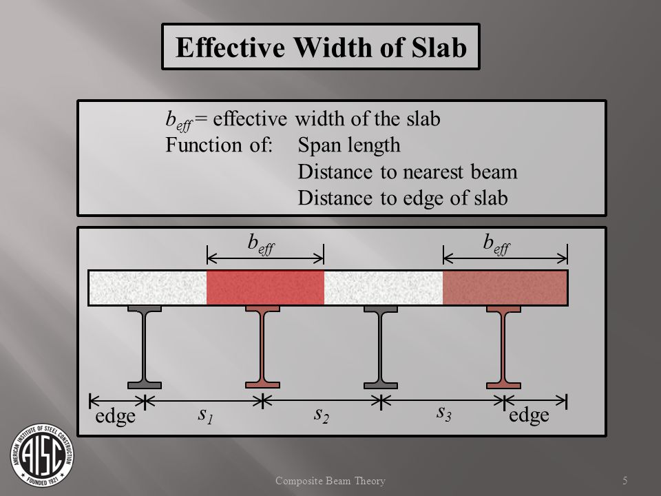 Effective Width of Slab