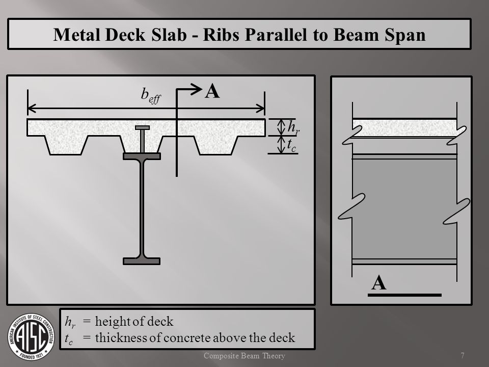 A A Metal Deck Slab - Ribs Parallel to Beam Span beff hr tc