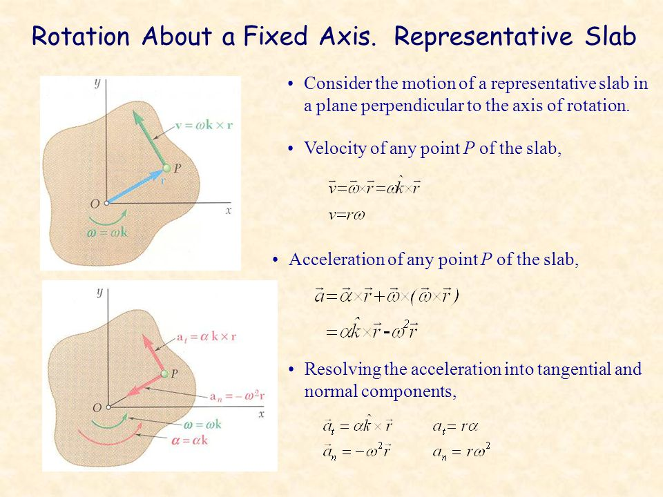 Rotation About a Fixed Axis. Representative Slab