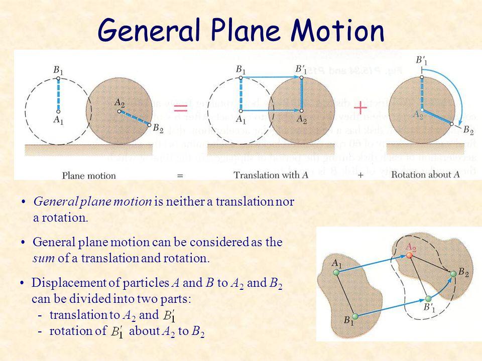 General Plane Motion General plane motion is neither a translation nor a rotation.
