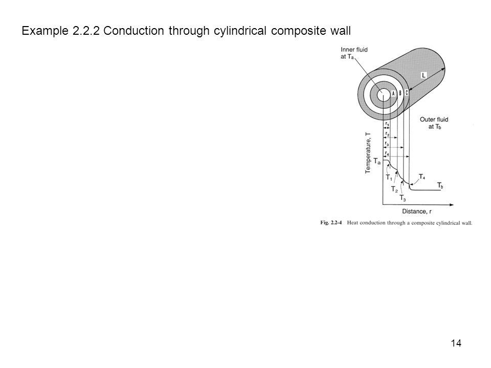 Example 2.2.2 Conduction through cylindrical composite wall