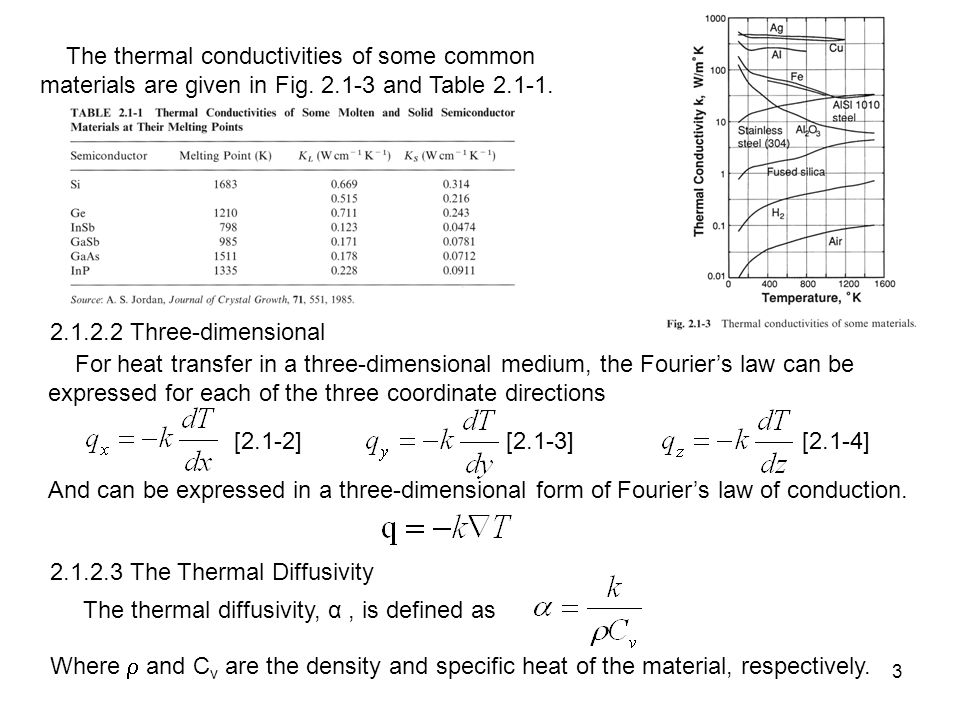 The thermal conductivities of some common