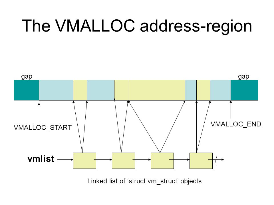 The VMALLOC address-region