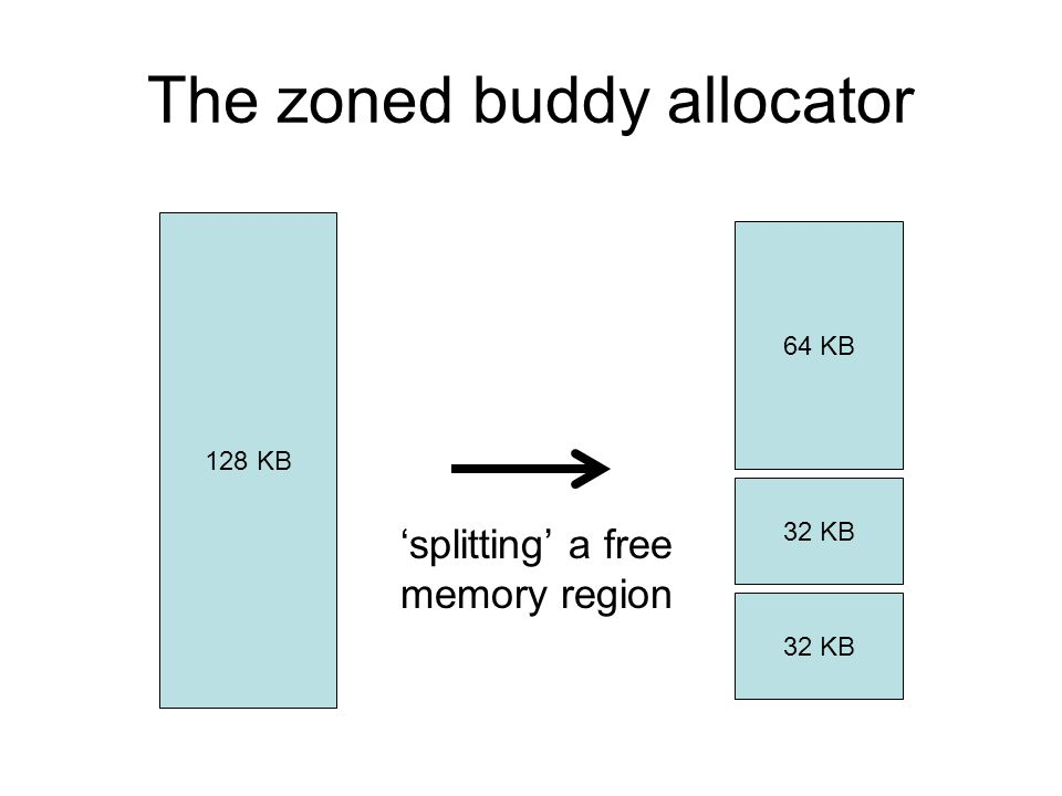 The zoned buddy allocator