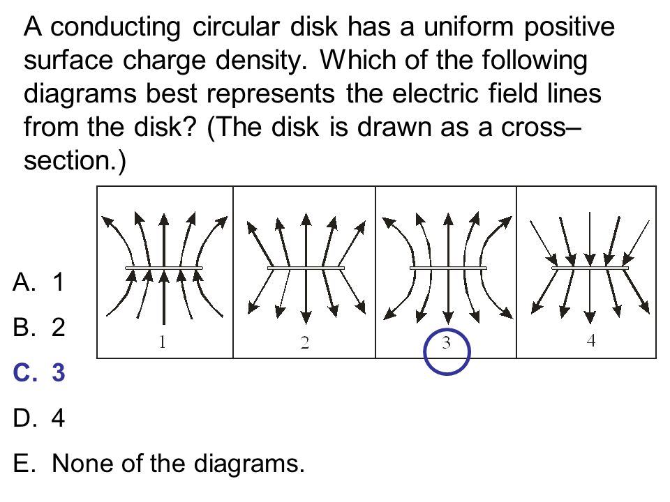 A conducting circular disk has a uniform positive surface charge density. Which of the following diagrams best represents the electric field lines from the disk (The disk is drawn as a cross– section.)