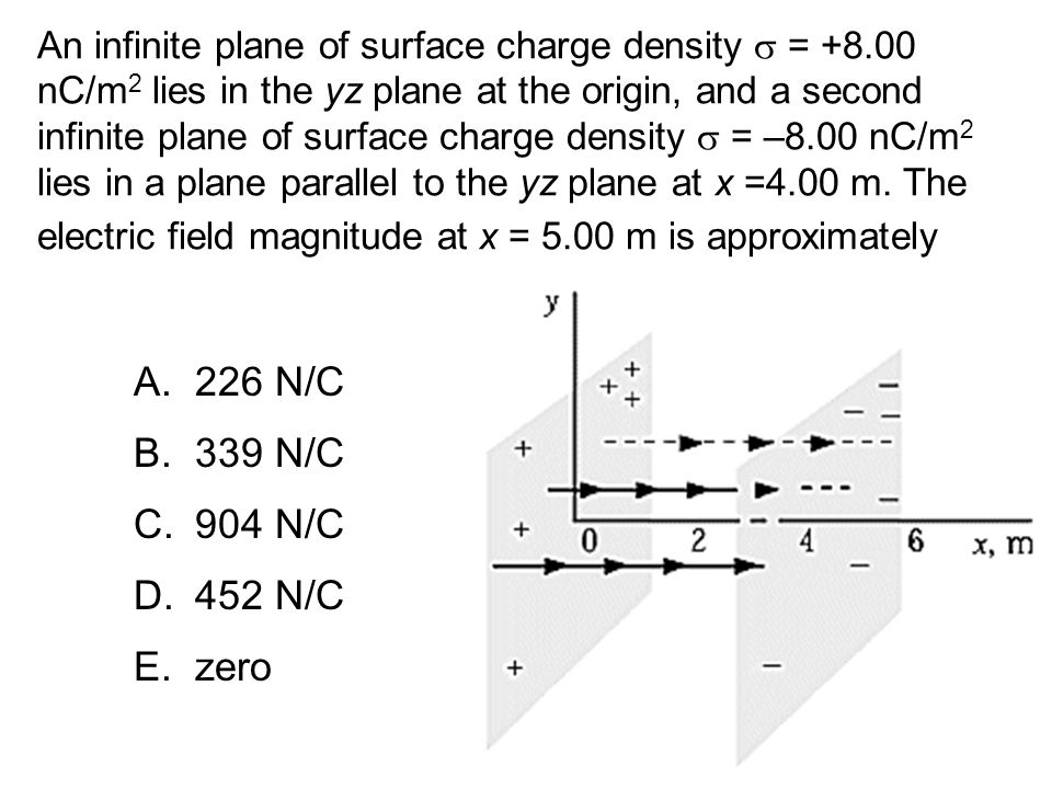 An infinite plane of surface charge density s = +8