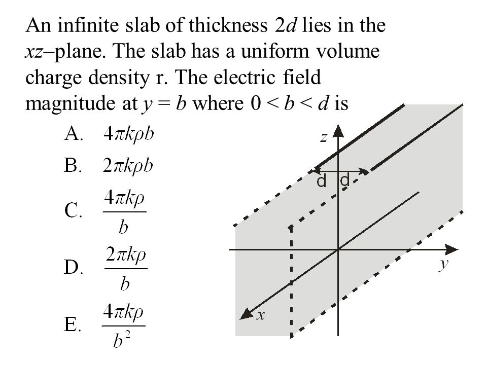 An infinite slab of thickness 2d lies in the xz–plane