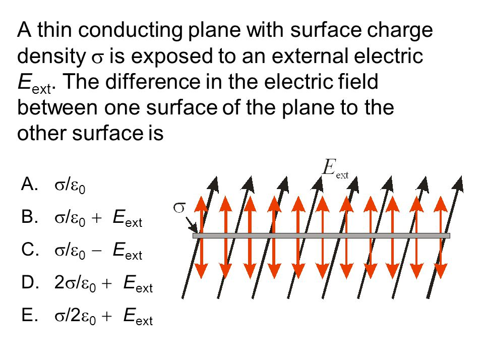 A thin conducting plane with surface charge density s is exposed to an external electric Eext. The difference in the electric field between one surface of the plane to the other surface is