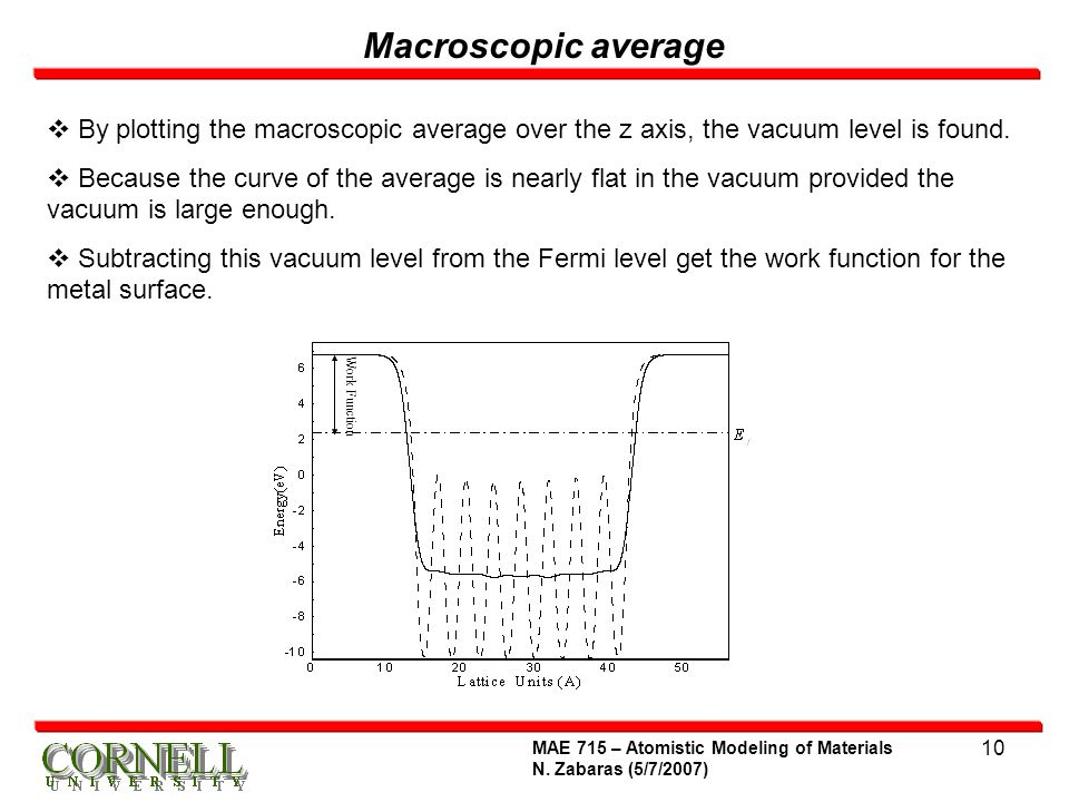 Macroscopic average By plotting the macroscopic average over the z axis, the vacuum level is found.