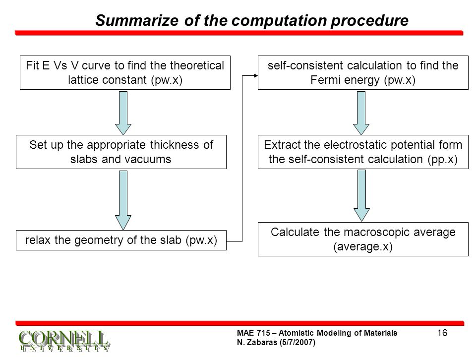 Summarize of the computation procedure
