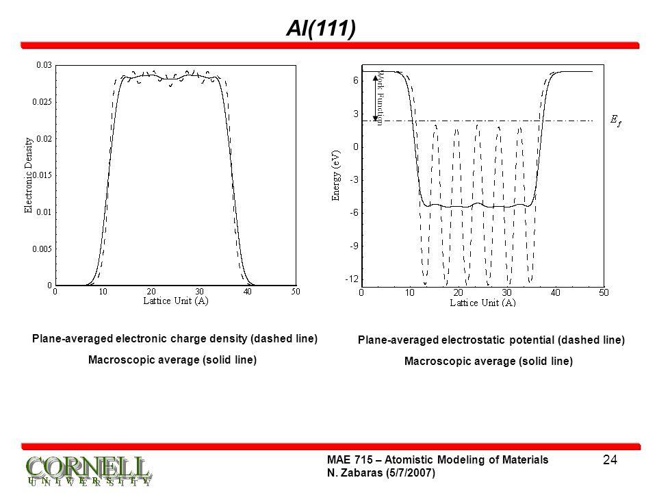 Macroscopic average (solid line) Macroscopic average (solid line)