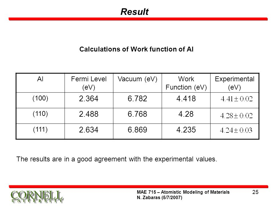 Calculations of Work function of Al
