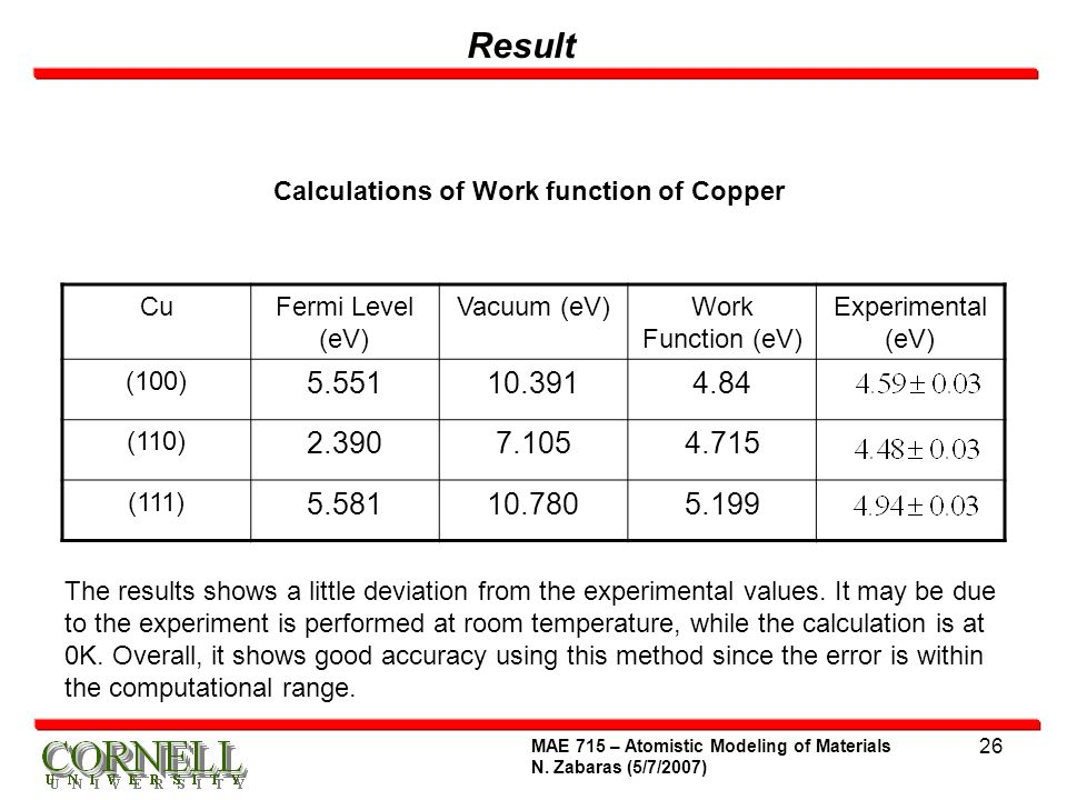 Calculations of Work function of Copper