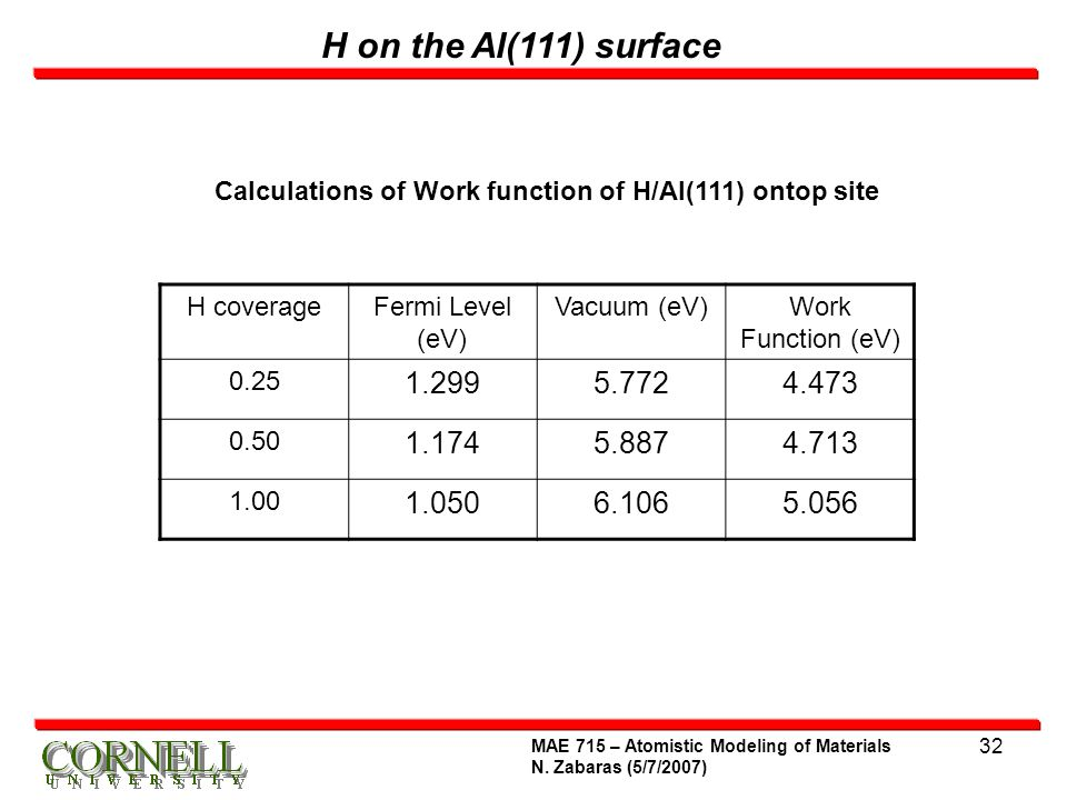 Calculations of Work function of H/Al(111) ontop site