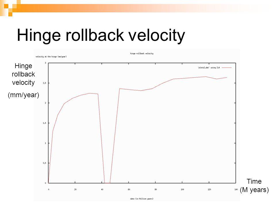 Hinge rollback velocity