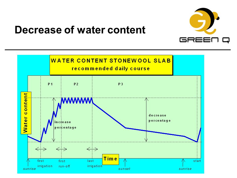 Decrease of water content