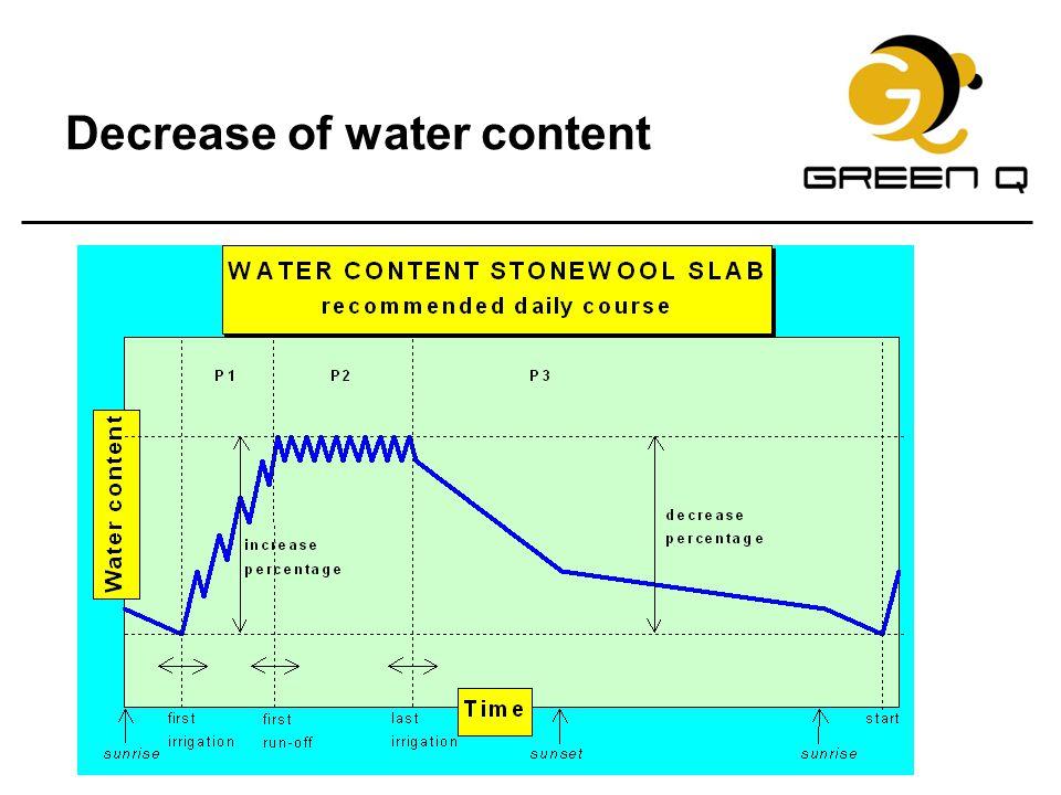 Decrease of water content