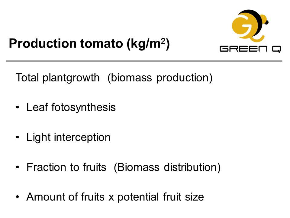 Production tomato (kg/m2)